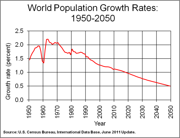 Previous and predicted population growth rates